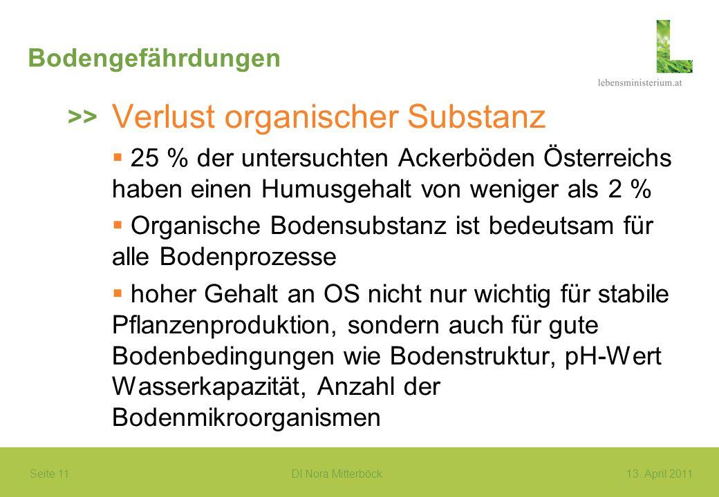 Seite 11 DI Nora Mitterböck13. April 2011 Bodengefährdungen Verlust organischer Substanz 25 % der untersuchten Ackerböden Österreichs haben einen Humu