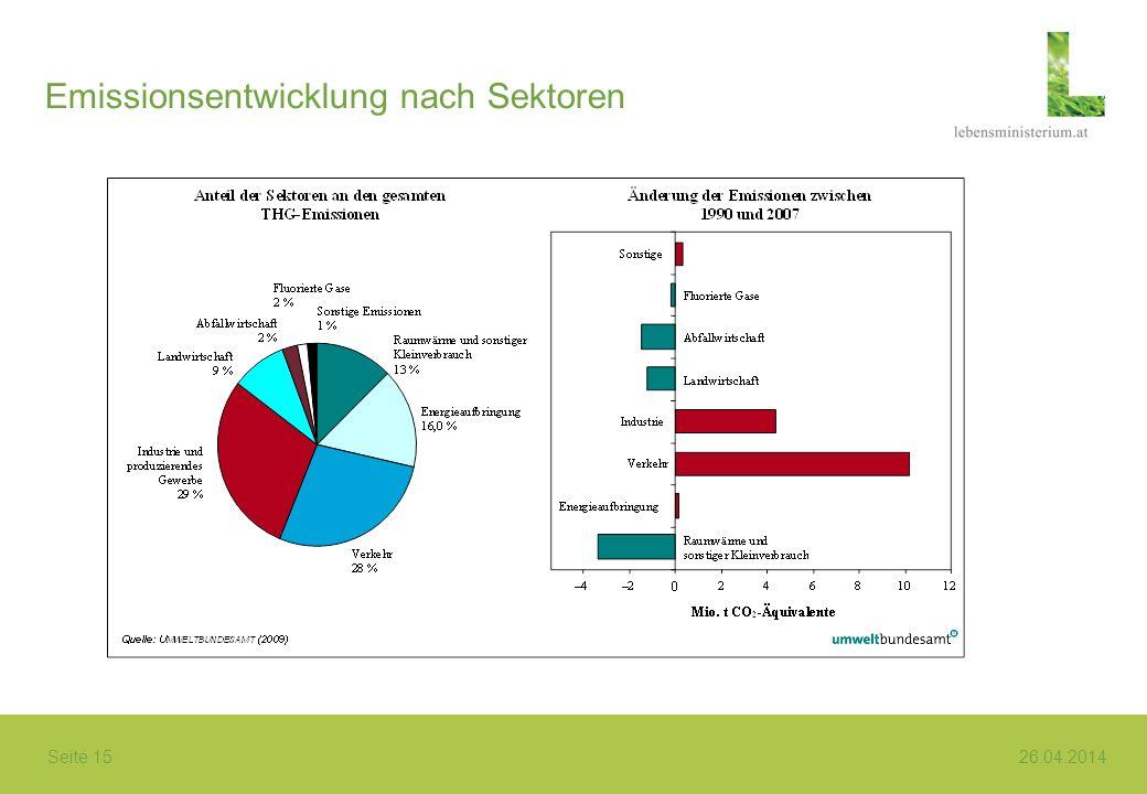 Seite 15 26.04.2014 Emissionsentwicklung nach Sektoren