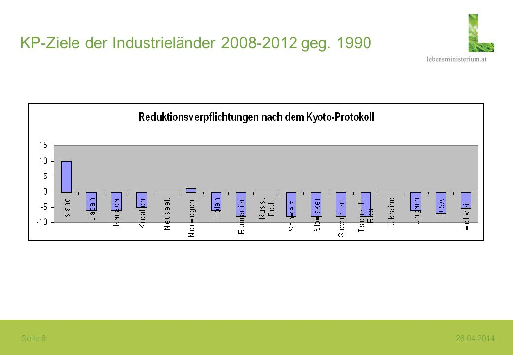Seite 6 26.04.2014 KP-Ziele der Industrieländer 2008-2012 geg. 1990