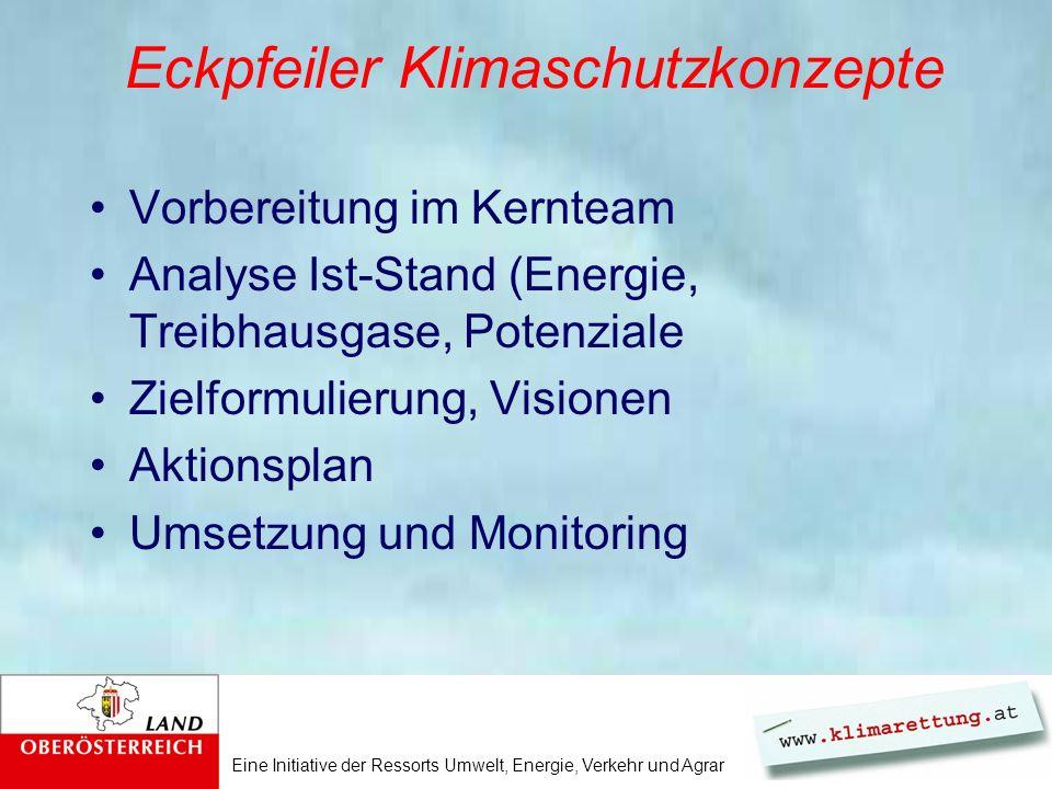 Eine Initiative der Ressorts Umwelt, Energie, Verkehr und Agrar Eckpfeiler Klimaschutzkonzepte Vorbereitung im Kernteam Analyse Ist-Stand (Energie, Treibhausgase, Potenziale Zielformulierung, Visionen Aktionsplan Umsetzung und Monitoring