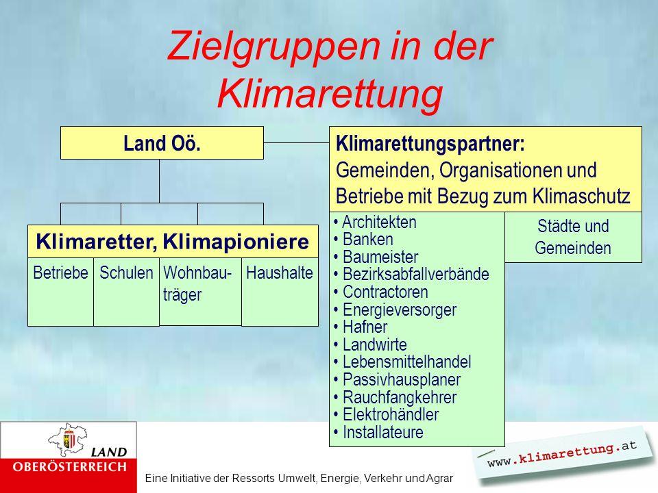 Eine Initiative der Ressorts Umwelt, Energie, Verkehr und Agrar Zielgruppen in der Klimarettung Land Oö.Klimarettungspartner: Gemeinden, Organisatione