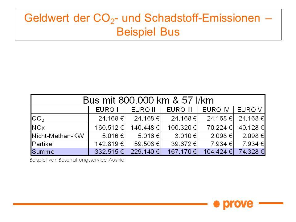 Geldwert der CO 2 - und Schadstoff-Emissionen – Beispiel Bus Beispiel von Beschaffungsservice Austria