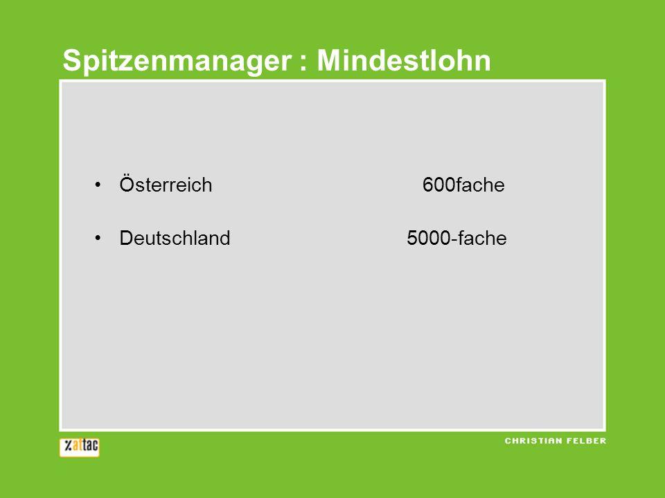 Österreich 600fache Deutschland 5000-fache Spitzenmanager : Mindestlohn