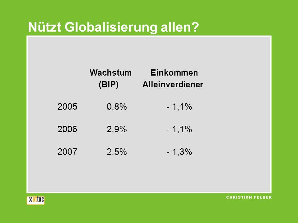 Wachstum Einkommen (BIP) Alleinverdiener 20050,8%- 1,1% 20062,9%- 1,1% 20072,5%- 1,3% Nützt Globalisierung allen?