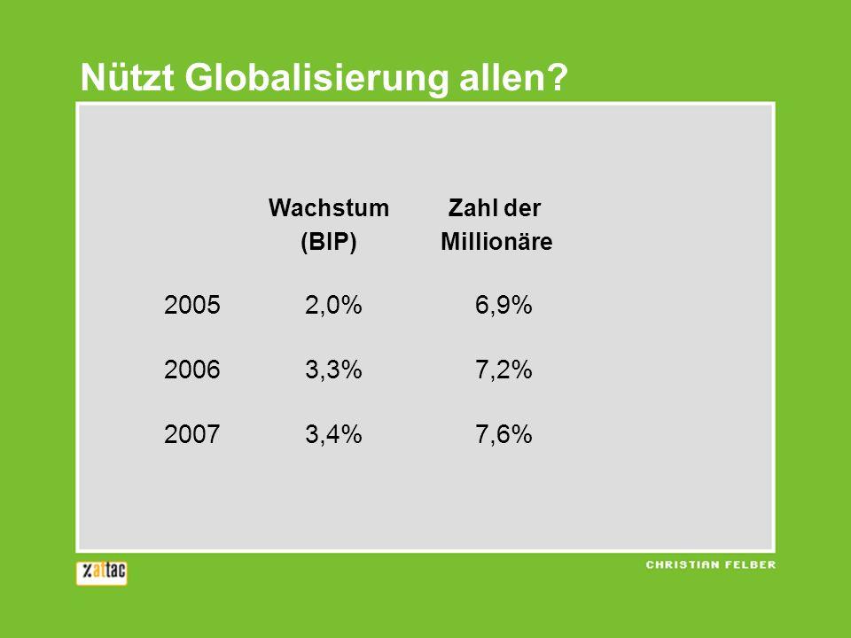 Wachstum Zahl der (BIP) Millionäre 20052,0%6,9% 20063,3%7,2% 20073,4%7,6% Nützt Globalisierung allen?