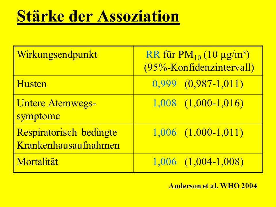 Stärke der Assoziation WirkungsendpunktRR für PM 10 (10 µg/m³) (95%-Konfidenzintervall) Husten0,999 (0,987-1,011) Untere Atemwegs- symptome 1,008 (1,0