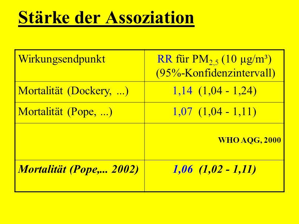 Stärke der Assoziation WirkungsendpunktRR für PM 2,5 (10 µg/m³) (95%-Konfidenzintervall) Mortalität (Dockery,...)1,14 (1,04 - 1,24) Mortalität (Pope,.