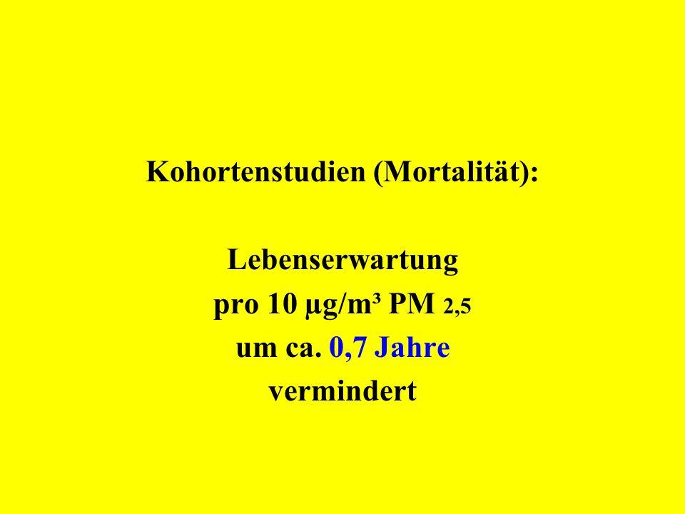 Kohortenstudien (Mortalität): Lebenserwartung pro 10 µg/m³ PM 2,5 um ca. 0,7 Jahre vermindert