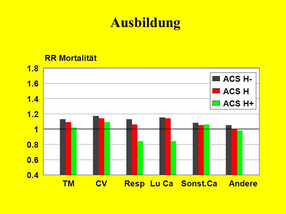 Ausbildung TMCVResp Lu CaSonst.CaAndere 0.4 0.6 0.8 1 1.2 1.4 1.6 1.8 ACS H- ACS H ACS H+ RR Mortalität