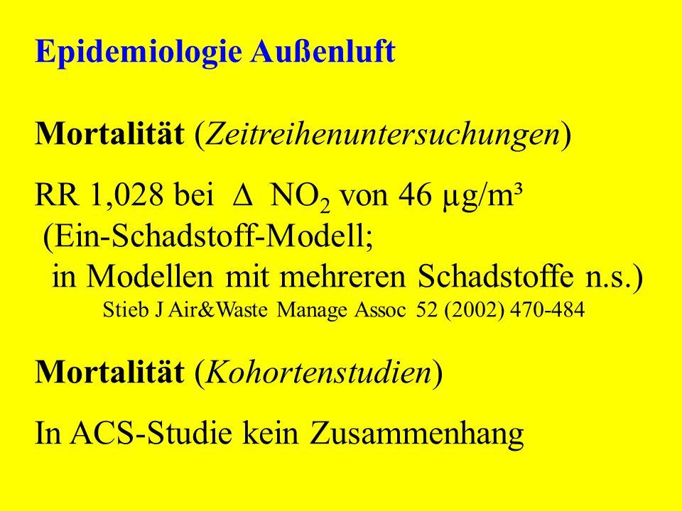Epidemiologie Außenluft Mortalität (Zeitreihenuntersuchungen) RR 1,028 bei NO 2 von 46 µg/m³ (Ein-Schadstoff-Modell; in Modellen mit mehreren Schadsto