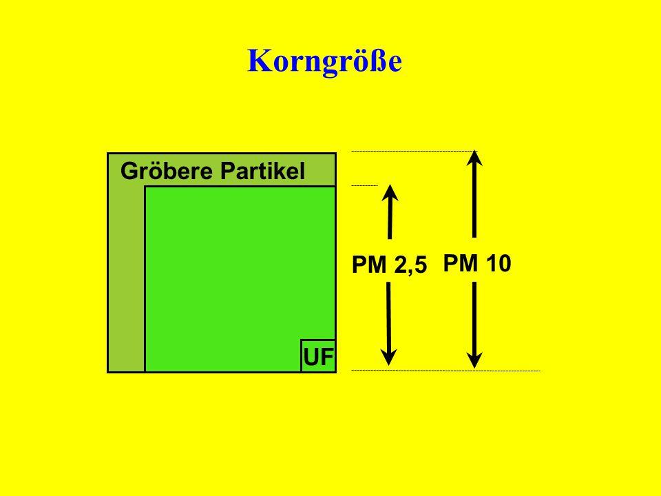UF PM 2,5 PM 10 Gröbere Partikel Korngröße