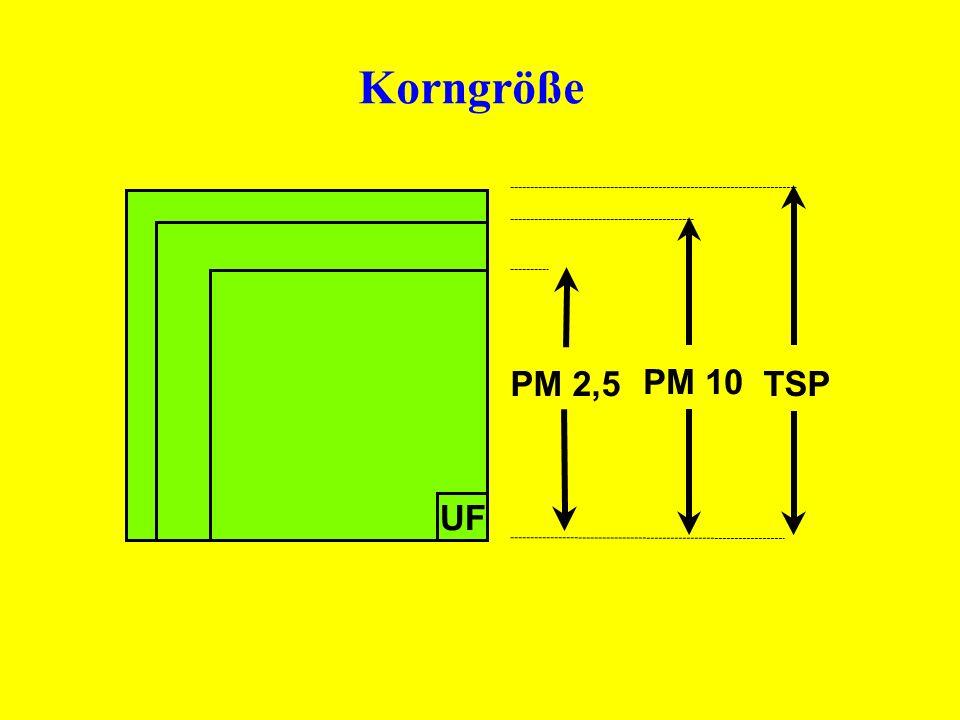 UF PM 2,5 PM 10 TSP Korngröße