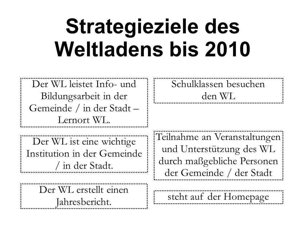 Strategieziele des Weltladens bis 2010 abhängig von Größe und Organisationsform des WL 1A oder 1B abhängig vom Ort, wenn Schulstadt, dann mindestens ein Fair Trade Point Der WL hat einen sehr guten Standort.