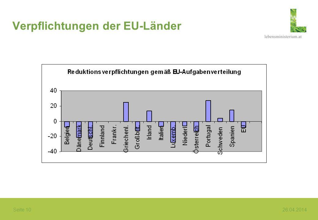 Seite 10 26.04.2014 Verpflichtungen der EU-Länder