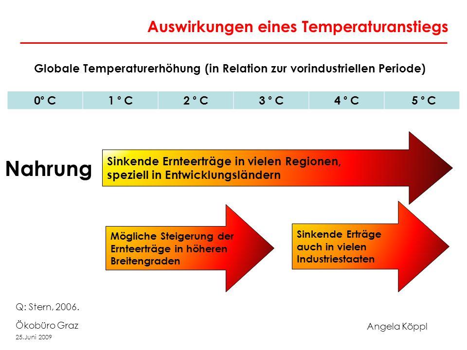 Angela Köppl Ökobüro Graz 25.Juni 2009 Auswirkungen eines Temperaturanstiegs Globale Temperaturerhöhung (in Relation zur vorindustriellen Periode) 0 °