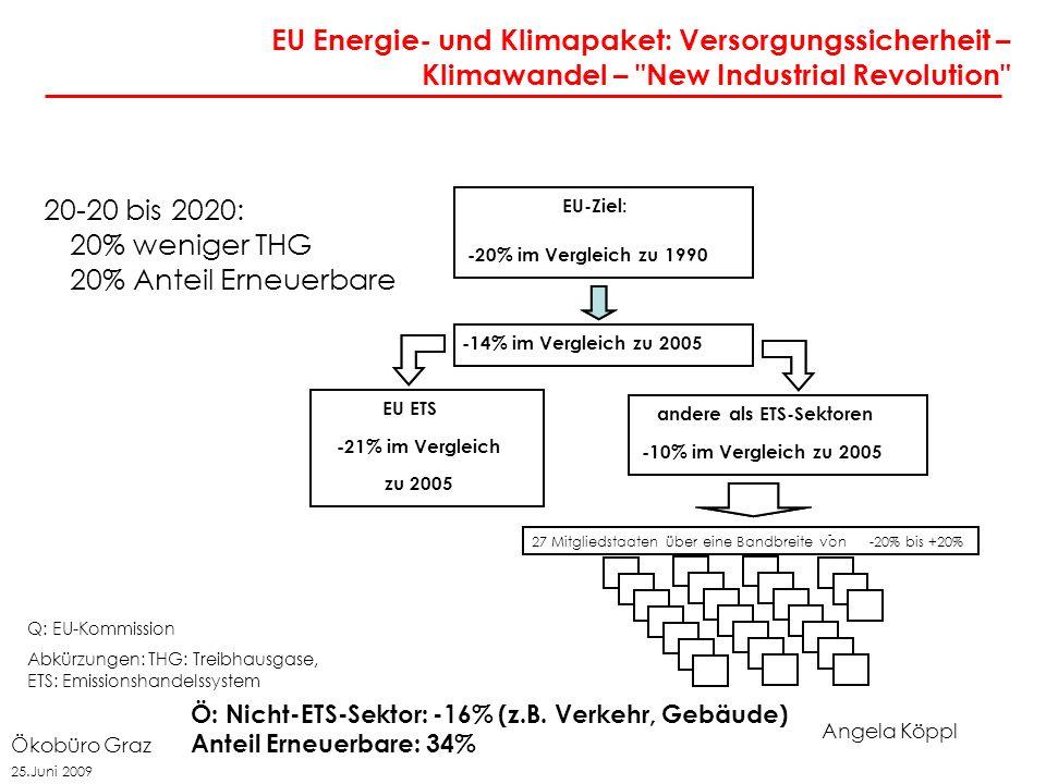 Angela Köppl Ökobüro Graz 25.Juni 2009 20-20 bis 2020: 20% weniger THG 20% Anteil Erneuerbare EU Energie- und Klimapaket: Versorgungssicherheit – Klimawandel – New Industrial Revolution EU-Ziel: -20% im Vergleich zu 1990 -14% im Vergleich zu 2005 EU ETS -21% im Vergleich zu 2005 andere als ETS-Sektoren -10% im Vergleich zu 2005 27 Member State targets, stretching from-20% to +20% - - - - 27 Mitgliedstaaten über eine Bandbreite von - -20% bis +20% Q: EU-Kommission Abkürzungen: THG: Treibhausgase, ETS: Emissionshandelssystem Ö: Nicht-ETS-Sektor: -16% (z.B.