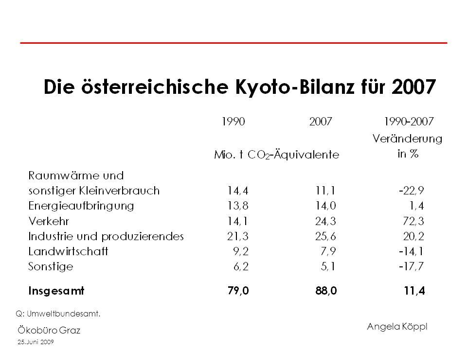 Angela Köppl Ökobüro Graz 25.Juni 2009 Österreich steckt tief im Kyoto-Malus Q: Umweltbundesamt.