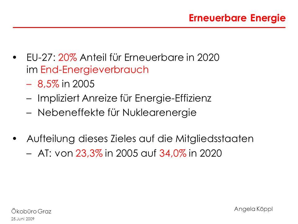 Angela Köppl Ökobüro Graz 25.Juni 2009 Erneuerbare Energie EU-27: 20% Anteil für Erneuerbare in 2020 im End-Energieverbrauch –8,5% in 2005 –Impliziert Anreize für Energie-Effizienz –Nebeneffekte für Nuklearenergie Aufteilung dieses Zieles auf die Mitgliedsstaaten –AT: von 23,3% in 2005 auf 34,0% in 2020