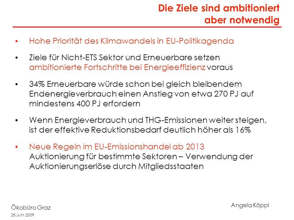Angela Köppl Ökobüro Graz 25.Juni 2009 Hohe Priorität des Klimawandels in EU-Politikagenda Ziele für Nicht-ETS Sektor und Erneuerbare setzen ambitionierte Fortschritte bei Energieeffizienz voraus 34% Erneuerbare würde schon bei gleich bleibendem Endenergieverbrauch einen Anstieg von etwa 270 PJ auf mindestens 400 PJ erfordern Wenn Energieverbrauch und THG-Emissionen weiter steigen, ist der effektive Reduktionsbedarf deutlich höher als 16% Neue Regeln im EU-Emissionshandel ab 2013 Auktionierung für bestimmte Sektoren – Verwendung der Auktionierungserlöse durch Mitgliedsstaaten Die Ziele sind ambitioniert aber notwendig