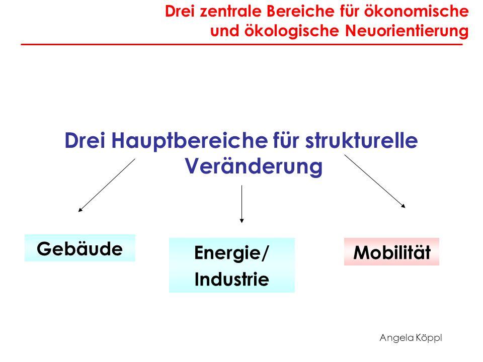 Angela Köppl Drei zentrale Bereiche für ökonomische und ökologische Neuorientierung Drei Hauptbereiche für strukturelle Veränderung Energie/ Industrie Mobilität Gebäude