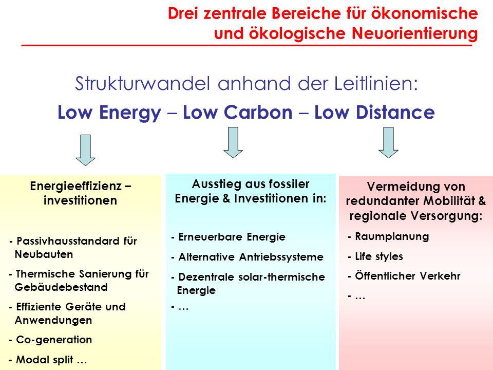Angela Köppl Drei zentrale Bereiche für ökonomische und ökologische Neuorientierung Strukturwandel anhand der Leitlinien: Low Energy – Low Carbon – Low Distance Energieeffizienz – investitionen - Passivhausstandard für Neubauten - Thermische Sanierung für Gebäudebestand - Effiziente Geräte und Anwendungen - Co-generation - Modal split … Ausstieg aus fossiler Energie & Investitionen in: - Erneuerbare Energie - Alternative Antriebssysteme - Dezentrale solar-thermische Energie - … Vermeidung von redundanter Mobilität & regionale Versorgung: - Raumplanung - Life styles - Öffentlicher Verkehr - …