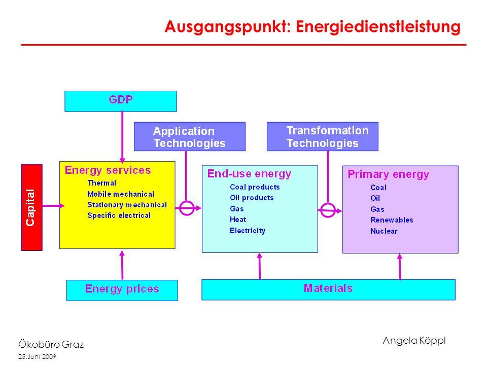 Angela Köppl Ökobüro Graz 25.Juni 2009 Ausgangspunkt: Energiedienstleistung