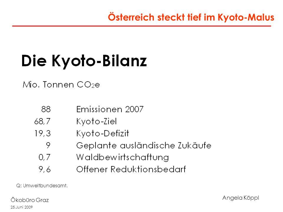 Angela Köppl Ökobüro Graz 25.Juni 2009 Auswirkungen eines Temperaturanstiegs Globale Temperaturerhöhung (in Relation zur vorindustriellen Periode) 0 ° C1 ° C2 ° C3 ° C4 ° C 5 ° C Risiko von gefährlichen Rückkoppelungen und abrupten, großflächigen Veränderungen des Klimasystems steigt Risiko von abrupten und irreversiblen Veränderungen Q: Stern, 2006.