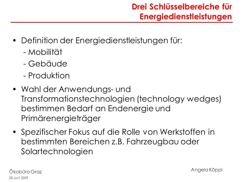 Angela Köppl Ökobüro Graz 25.Juni 2009 Drei Schlüsselbereiche für Energiedienstleistungen Definition der Energiedienstleistungen für: - Mobilität - Gebäude - Produktion Wahl der Anwendungs- und Transformationstechnologien (technology wedges) bestimmen Bedarf an Endenergie und Primärenergieträger Spezifischer Fokus auf die Rolle von Werkstoffen in bestimmten Bereichen z.B.
