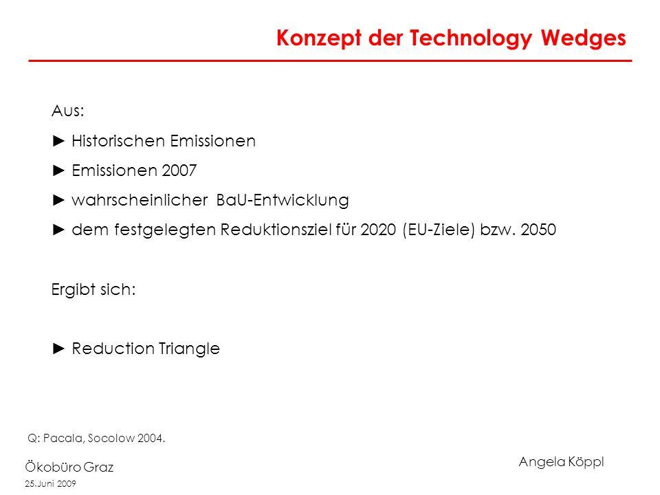 Angela Köppl Ökobüro Graz 25.Juni 2009 Konzept der Technology Wedges Aus: Historischen Emissionen Emissionen 2007 wahrscheinlicher BaU-Entwicklung dem festgelegten Reduktionsziel für 2020 (EU-Ziele) bzw.