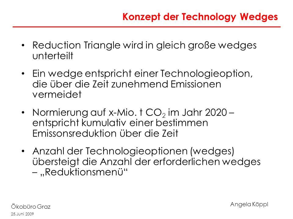 Angela Köppl Ökobüro Graz 25.Juni 2009 Konzept der Technology Wedges Reduction Triangle wird in gleich große wedges unterteilt Ein wedge entspricht ei