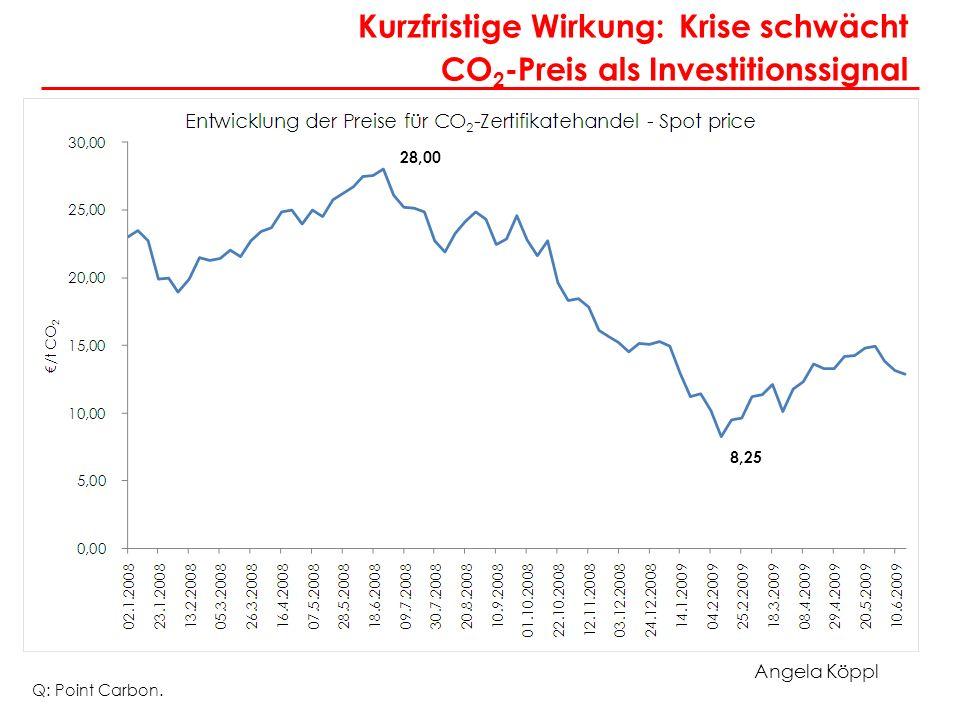 Angela Köppl Kurzfristige Wirkung: Krise schwächt CO 2 -Preis als Investitionssignal Q: Point Carbon. 8,25 28,00