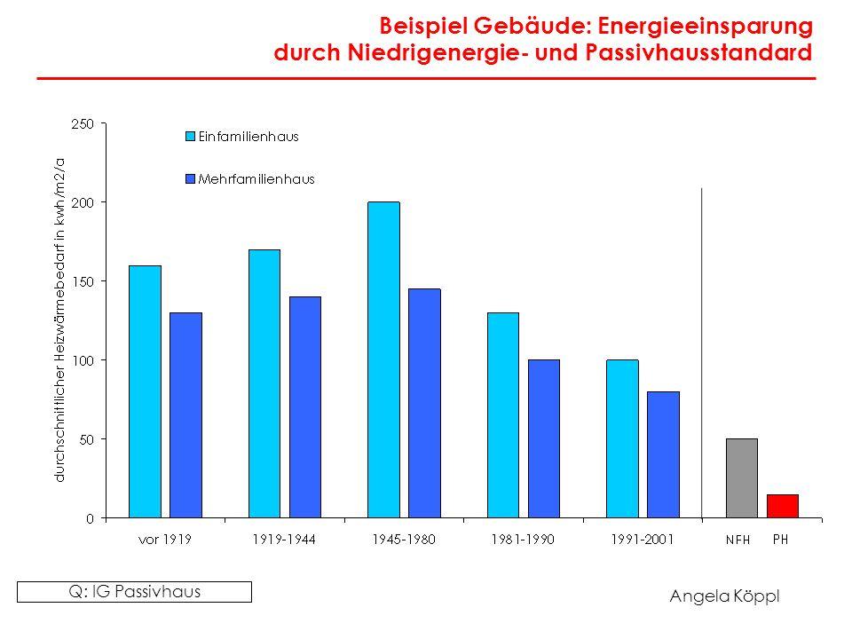 Angela Köppl Beispiel Gebäude: Energieeinsparung durch Niedrigenergie- und Passivhausstandard Q: IG Passivhaus