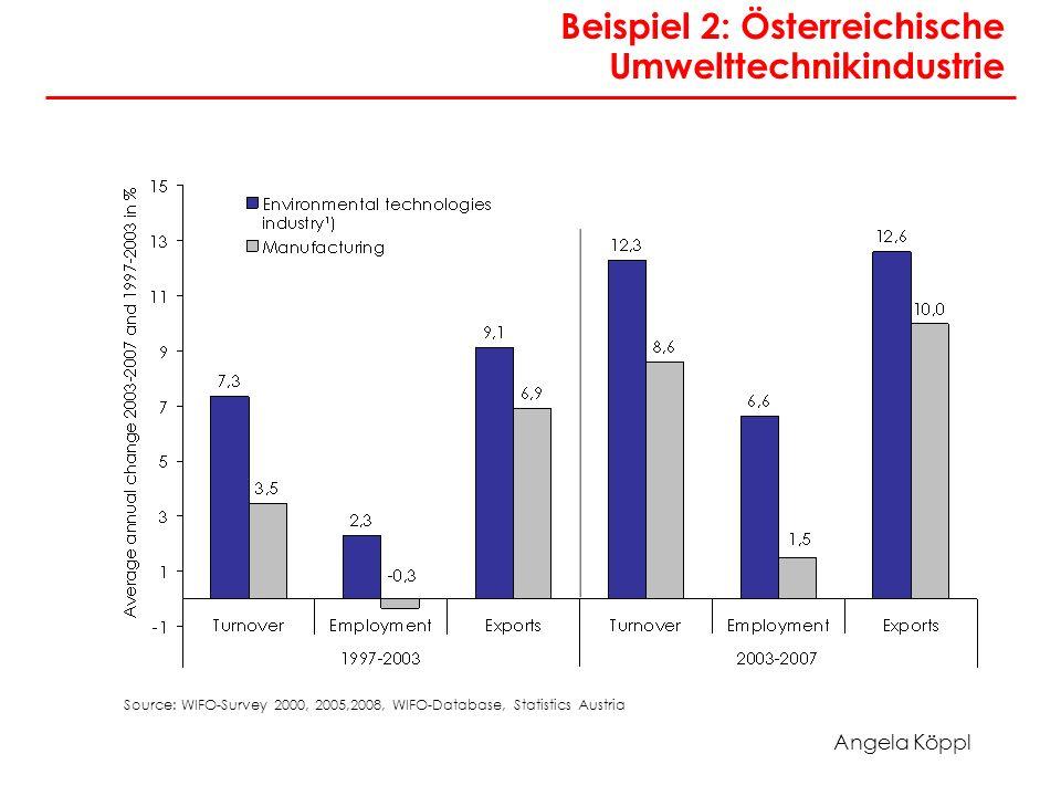 Angela Köppl Beispiel 2: Österreichische Umwelttechnikindustrie Source: WIFO-Survey 2000, 2005,2008, WIFO-Database, Statistics Austria