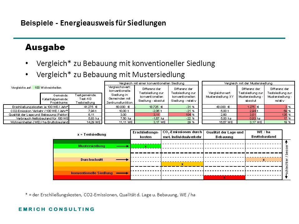 E M R I C H C O N S U L T I N G Ausgabe Vergleich* zu Bebauung mit konventioneller Siedlung Vergleich* zu Bebauung mit Mustersiedlung * = der Erschließungskosten, CO2-Emissionen, Qualität d.