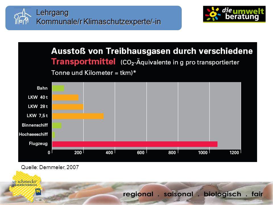 Lehrgang Kommunale/r Klimaschutzexperte/-in Quelle: Demmeler, 2007
