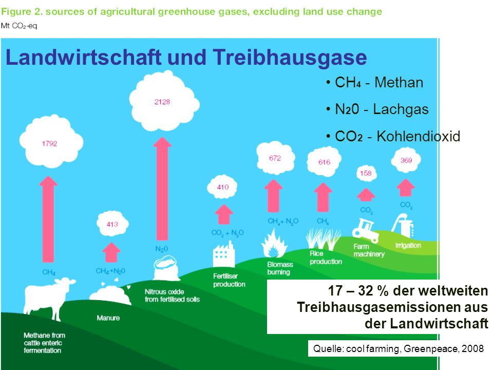 Lehrgang Kommunale/r Klimaschutzexperte/-in Quelle: cool farming, Greenpeace, 2008 CH 4 - Methan N 2 0 - Lachgas CO 2 - Kohlendioxid 17 – 32 % der wel