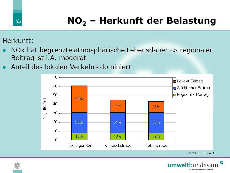 6.6.2005 | Folie 10 NO 2 – Herkunft der Belastung Herkunft: NOx hat begrenzte atmosphärische Lebensdauer -> regionaler Beitrag ist i.A. moderat Anteil