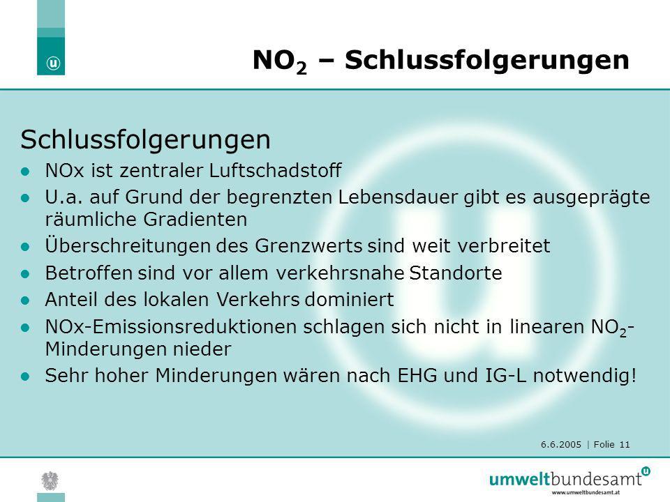 6.6.2005 | Folie 11 NO 2 – Schlussfolgerungen Schlussfolgerungen NOx ist zentraler Luftschadstoff U.a. auf Grund der begrenzten Lebensdauer gibt es au