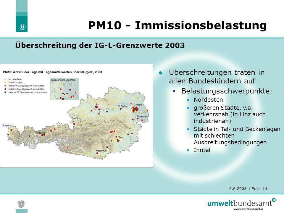 6.6.2005 | Folie 14 PM10 - Immissionsbelastung Überschreitungen traten in allen Bundesländern auf Belastungsschwerpunkte: Nordosten größeren Städte, v