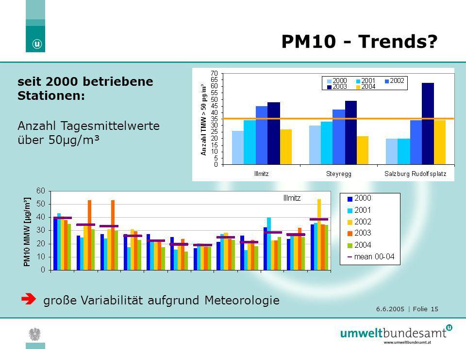 6.6.2005 | Folie 15 PM10 - Trends? Anzahl Tagesmittelwerte über 50µg/m³ seit 2000 betriebene Stationen: große Variabilität aufgrund Meteorologie