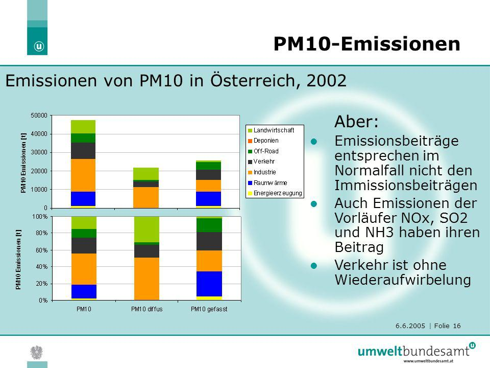 6.6.2005 | Folie 16 PM10-Emissionen Emissionen von PM10 in Österreich, 2002 Aber: Emissionsbeiträge entsprechen im Normalfall nicht den Immissionsbeit