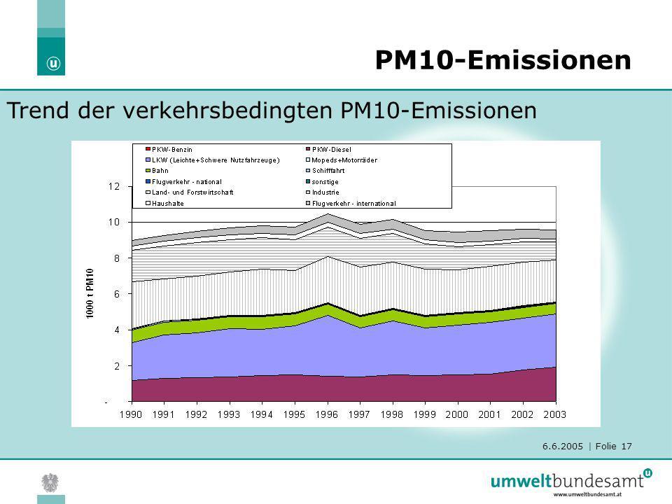 6.6.2005 | Folie 17 PM10-Emissionen Trend der verkehrsbedingten PM10-Emissionen