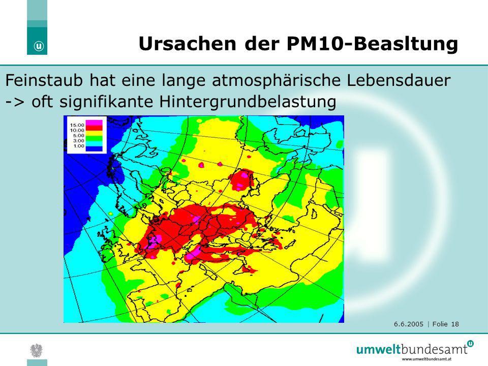 6.6.2005 | Folie 18 Ursachen der PM10-Beasltung Feinstaub hat eine lange atmosphärische Lebensdauer -> oft signifikante Hintergrundbelastung