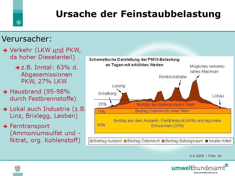 6.6.2005 | Folie 19 Ursache der Feinstaubbelastung Verursacher: Verkehr (LKW und PKW, da hoher Dieselanteil) z.B. Inntal: 63% d. Abgasemissionen PKW,