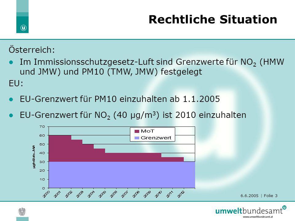 6.6.2005 | Folie 3 Rechtliche Situation Österreich: Im Immissionsschutzgesetz-Luft sind Grenzwerte für NO 2 (HMW und JMW) und PM10 (TMW, JMW) festgele