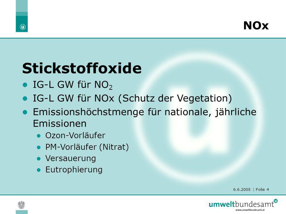 6.6.2005 | Folie 4 NOx Stickstoffoxide IG-L GW für NO 2 IG-L GW für NOx (Schutz der Vegetation) Emissionshöchstmenge für nationale, jährliche Emission