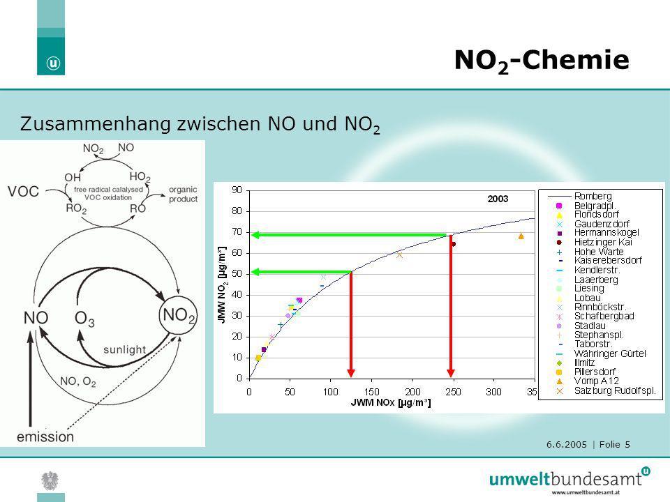 6.6.2005 | Folie 5 NO 2 -Chemie Zusammenhang zwischen NO und NO 2