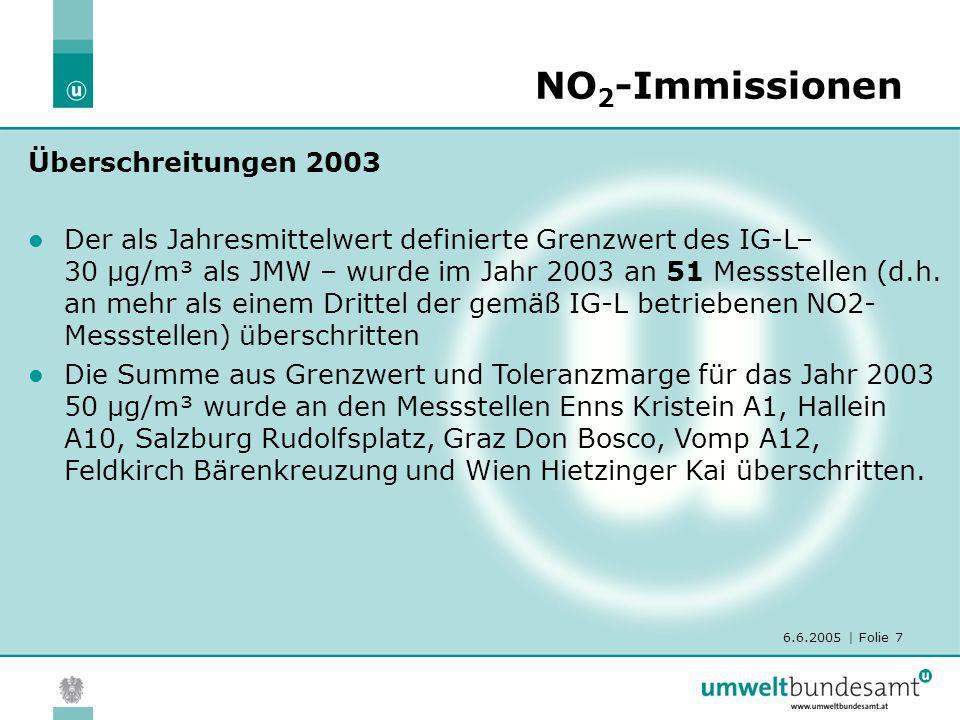 6.6.2005 | Folie 7 NO 2 -Immissionen Überschreitungen 2003 Der als Jahresmittelwert definierte Grenzwert des IG-L– 30 µg/m³ als JMW – wurde im Jahr 20