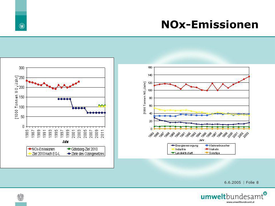 6.6.2005   Folie 9 NO 2 -Immissionen - Trends Trend: NOx Emissionen +/- konstant (ohne Tanktourismus) NOx-Immissionen: +/- konstant NO2-Immissionen: leichter Anstieg??.