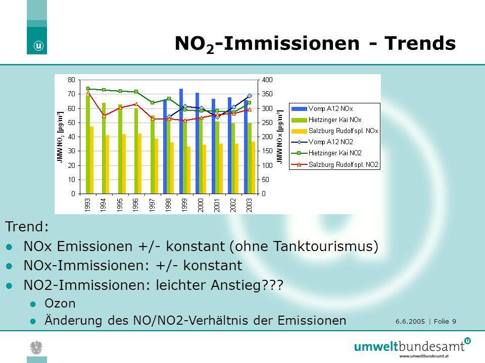 6.6.2005 | Folie 9 NO 2 -Immissionen - Trends Trend: NOx Emissionen +/- konstant (ohne Tanktourismus) NOx-Immissionen: +/- konstant NO2-Immissionen: l